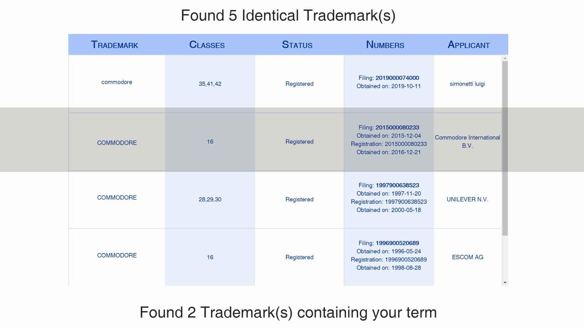 Italian Trademark registrations for Commodore